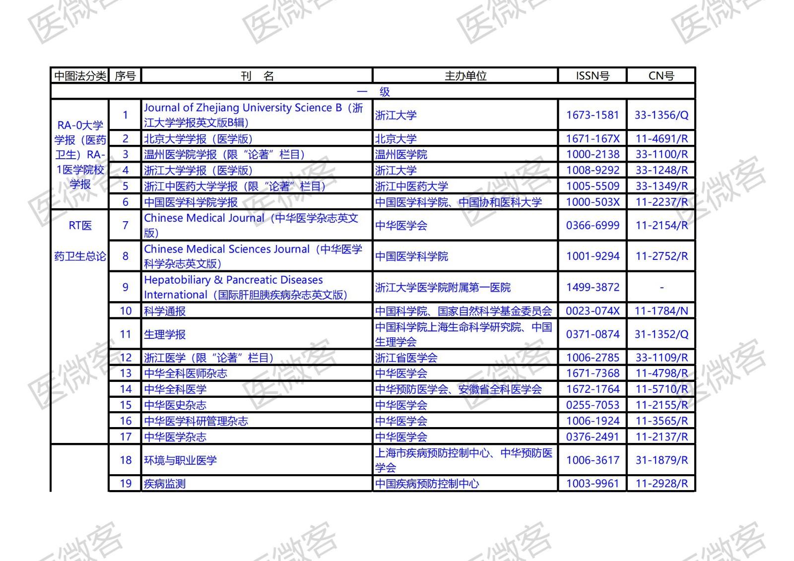 浙江省卫生厅《医学卫生刊物名录》